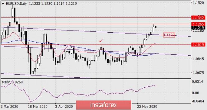 Forecast for EUR/USD on June 4, 2020