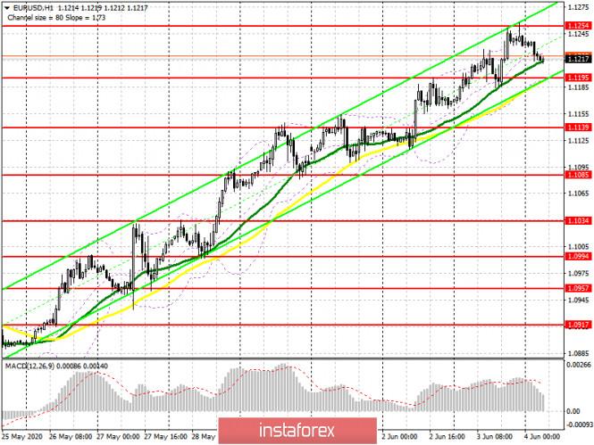 analytics5ed876387ce00 - EUR/USD: план на европейскую сессию 4 июня (разбор вчерашних сделок). Евро не сильно пострадает от прогнозов ЕЦБ. COT отчет.