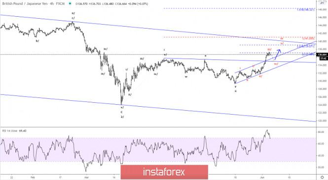 Elliott wave analysis of GBP/JPY for June 4, 2020