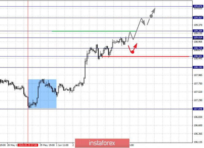 analytics5ed87e46d163c - Фрактальный анализ по основным валютным парам на 4 июня