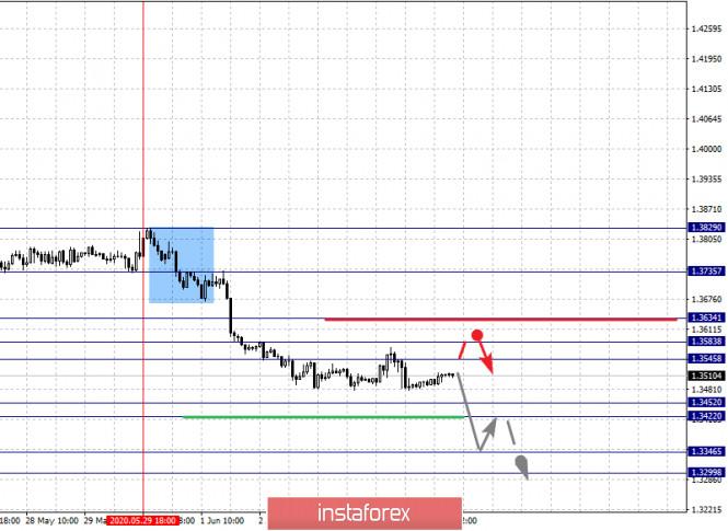 analytics5ed87e5e6e5b1 - Фрактальный анализ по основным валютным парам на 4 июня