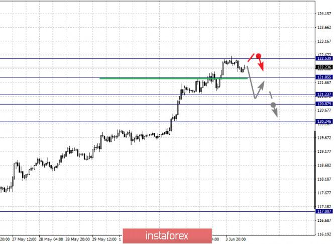 analytics5ed87e92adf7e - Фрактальный анализ по основным валютным парам на 4 июня