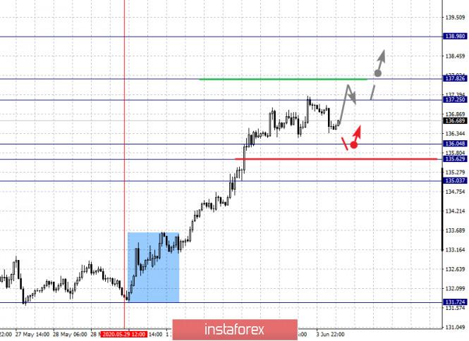 analytics5ed87ec046303 - Фрактальный анализ по основным валютным парам на 4 июня