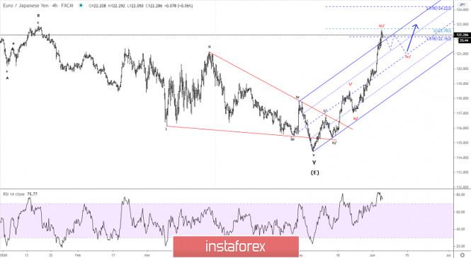 Elliott wave analysis of EUR/JPY for June 4, 2020