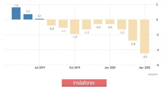 analytics5ed892cd1b8a2 - Горящий прогноз по EUR/USD на 04.06.2020 и торговая рекомендация