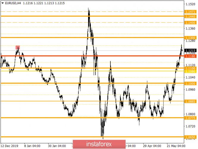 analytics5ed892fdd05c4 - Горящий прогноз по EUR/USD на 04.06.2020 и торговая рекомендация