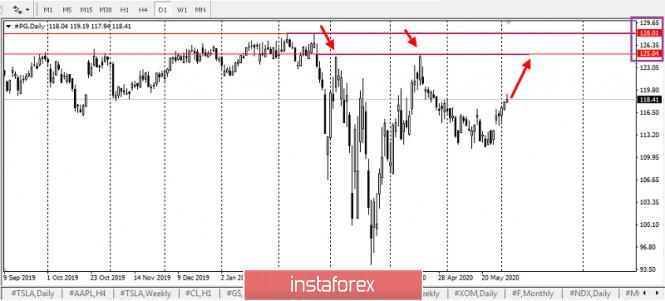 analytics5ed8942d23fe0 - Procter & Gamble