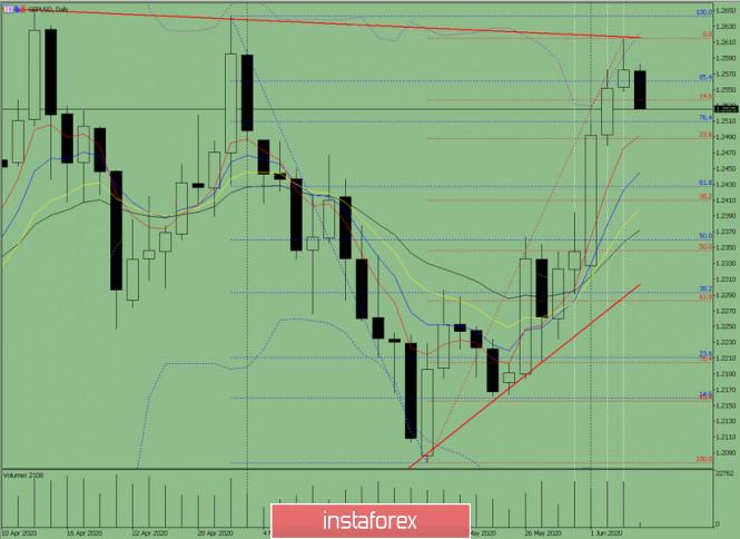 analytics5ed89994562e7 - Индикаторный анализ. Дневной обзор на 4июня 2020 года по валютной паре GBP/USD
