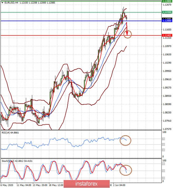 analytics5ed89d0dd1ee2 - Рынки с высокой вероятностью могут скорректироваться перед выходом данных NFP в США (ожидаем локального коррекционного снижения