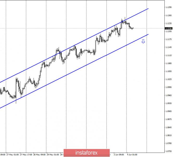 analytics5ed8a2bd94e76 - EUR/USD. 4 июня. Отчет COT. Время быков подходит к концу? Смягчение денежно-кредитной политики ЕЦБ может привести к падению