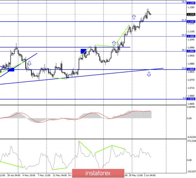 analytics5ed8a2ccdaae0 - EUR/USD. 4 июня. Отчет COT. Время быков подходит к концу? Смягчение денежно-кредитной политики ЕЦБ может привести к падению