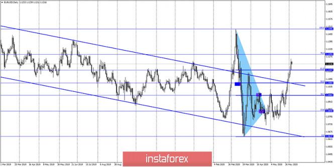 analytics5ed8a2de3424a - EUR/USD. 4 июня. Отчет COT. Время быков подходит к концу? Смягчение денежно-кредитной политики ЕЦБ может привести к падению