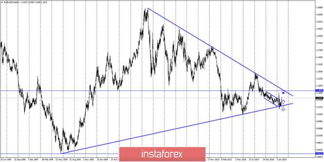 analytics5ed8a2edb0276 - EUR/USD. 4 июня. Отчет COT. Время быков подходит к концу? Смягчение денежно-кредитной политики ЕЦБ может привести к падению
