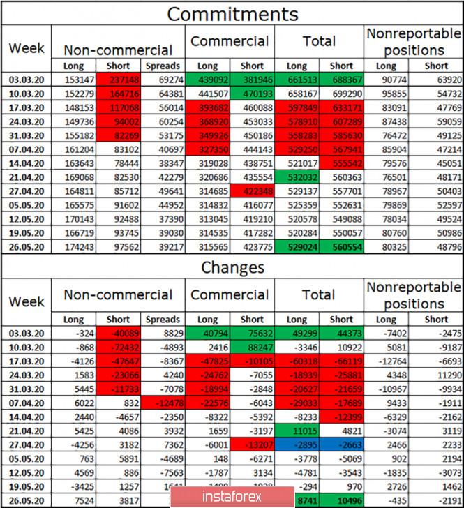 analytics5ed8a32908e6d - EUR/USD. 4 июня. Отчет COT. Время быков подходит к концу? Смягчение денежно-кредитной политики ЕЦБ может привести к падению