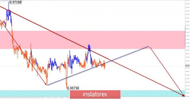 analytics5ed8a7b71e422 - Упрощенный волновой анализ и прогноз GBP/USD, USD/JPY, USD/CHF  на 4 июня