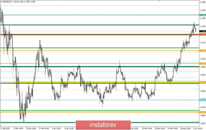 analytics5ed8ac8307931 - Торговые рекомендации по валютной паре EURUSD – расстановка торговых ордеров (4 июня)
