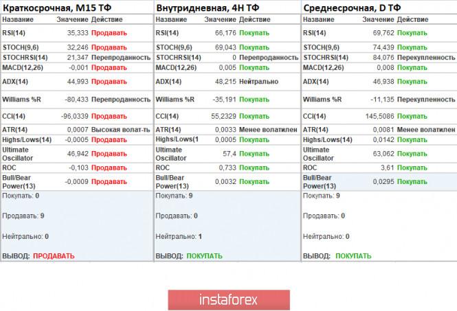 analytics5ed8aca0aaf7c - Торговые рекомендации по валютной паре EURUSD – расстановка торговых ордеров (4 июня)