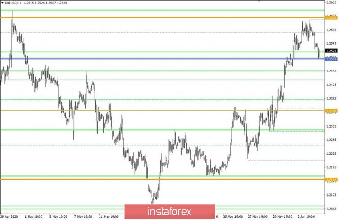 analytics5ed8c65e2772b - Торговые рекомендации по валютной паре GBPUSD – расстановка торговых ордеров (4 июня)