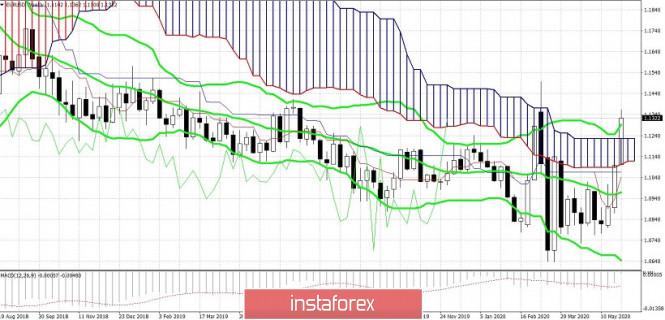 analytics5ed91d93e6775 - EUR/USD. Июньское заседание ЕЦБ: аттракцион невиданной щедрости