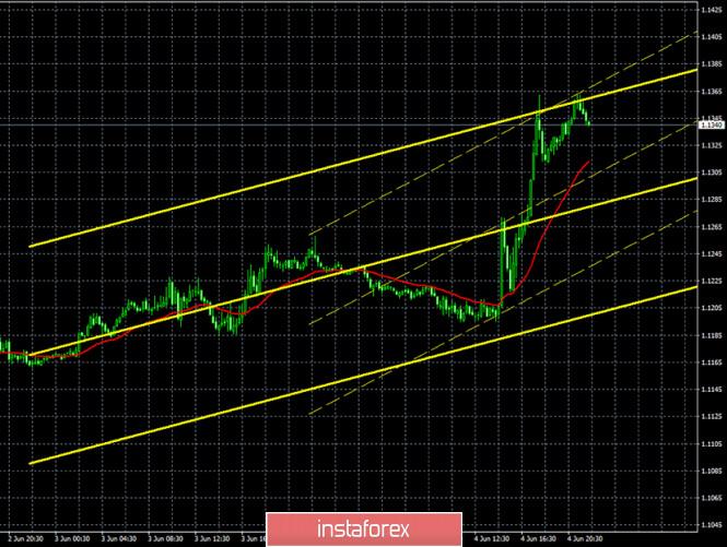 analytics5ed98c5466c61 - Горящий прогноз и торговые сигналы по паре EUR/USD на 5 июня. Отчет COT. Результаты заседания ЕЦБ «подлили масла в огонь».