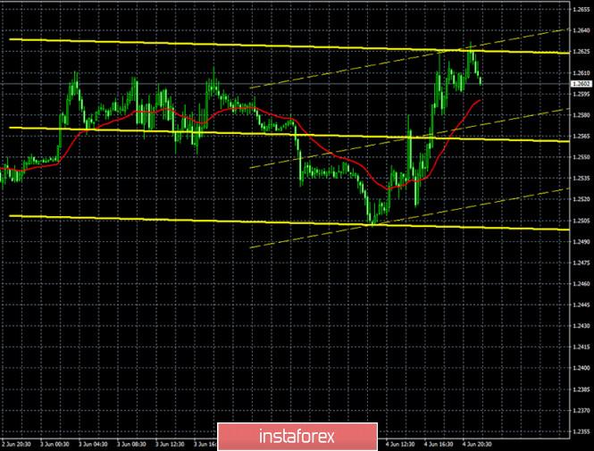analytics5ed98cabe4f6e - Горящий прогноз и торговые сигналы по паре GBP/USD на 5 июня. Отчет COT. Быкам нужно захватить уровни 1,2642 и 1,2647, чтобы
