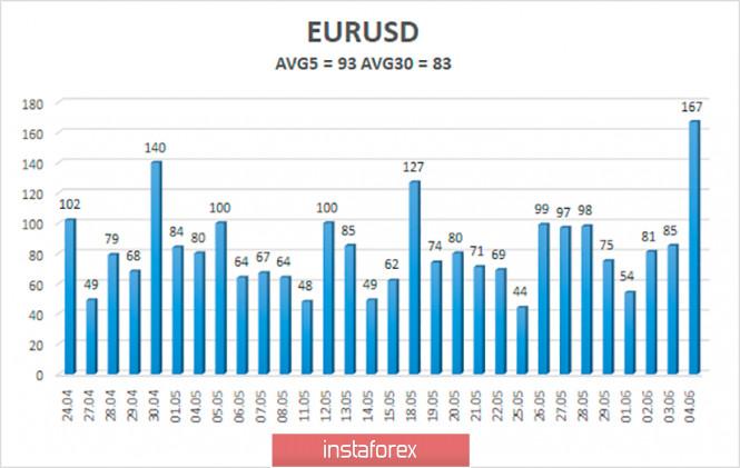 analytics5ed98d0ab85a6 - Обзор пары EUR/USD. 5 июня. ЕЦБ будет раздавать деньги до середины 2021 года. Экономика Евросоюза может сократиться на более,