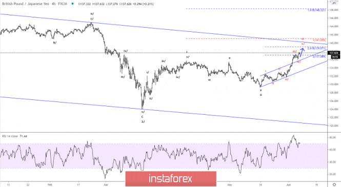 Elliott wave analysis of GBP/JPY for June 5, 2020