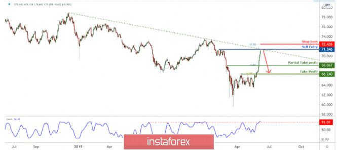 NZDJPY holding below long term descending trendline!