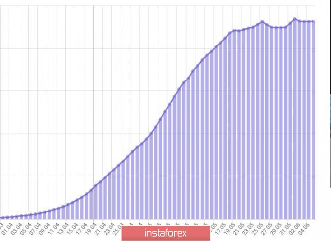 analytics5ed9fc51a7929 - Дневник трейдера 05.06.2020. Covid19 в России; рубль - хорошие цены для покупки долларов и евро за рубли