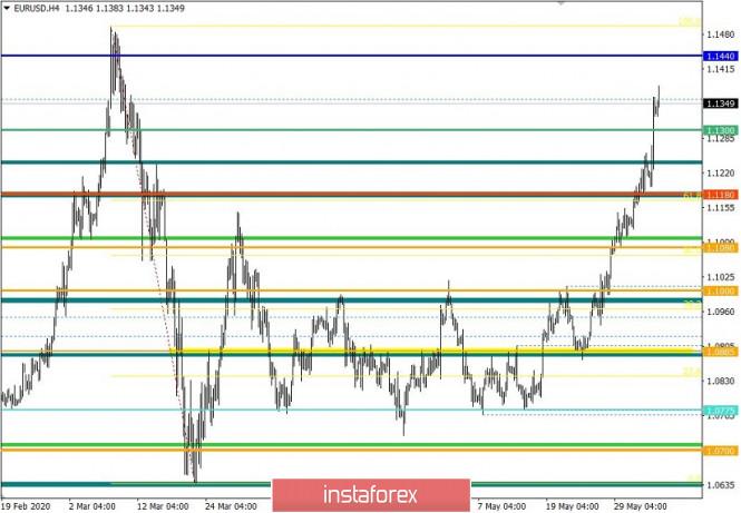 analytics5ed9fee72765b - Торговые рекомендации по валютной паре EURUSD – перспективы дальнейшего движения