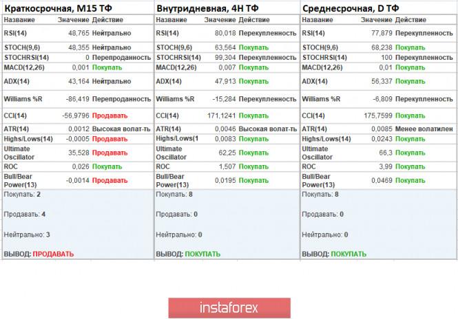 analytics5ed9ff04e3c77 - Торговые рекомендации по валютной паре EURUSD – перспективы дальнейшего движения
