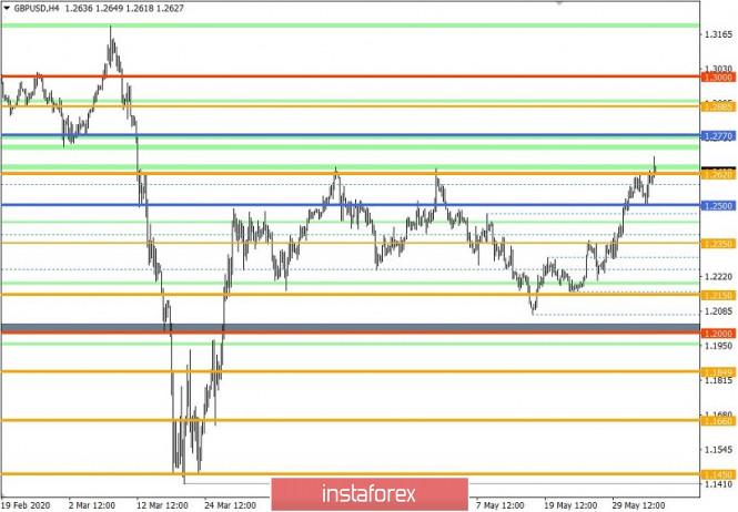analytics5eda1b816c073 - Торговые рекомендации по валютной паре GBPUSD – перспективы дальнейшего движения
