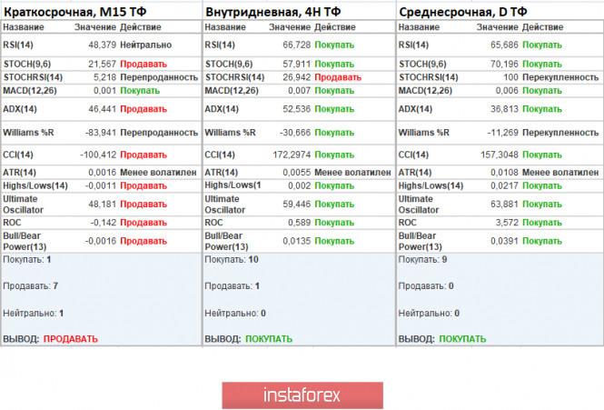 analytics5eda1b9493076 - Торговые рекомендации по валютной паре GBPUSD – перспективы дальнейшего движения