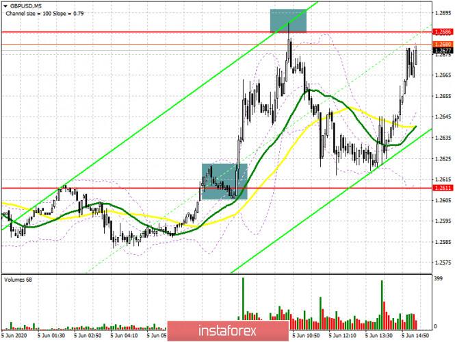 analytics5eda3e537ce4f - GBP/USD: план на американскую сессию 5 июня (разбор утренних сделок). Фунт продолжил рост и готов к обновлению новых максимумов