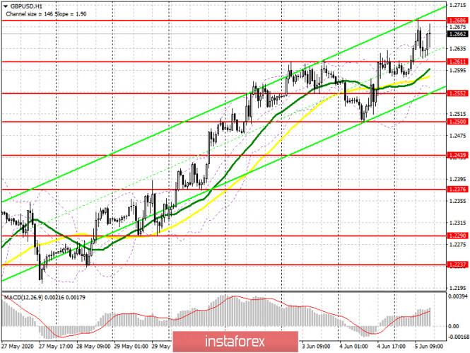 analytics5eda3e9057a9c - GBP/USD: план на американскую сессию 5 июня (разбор утренних сделок). Фунт продолжил рост и готов к обновлению новых максимумов