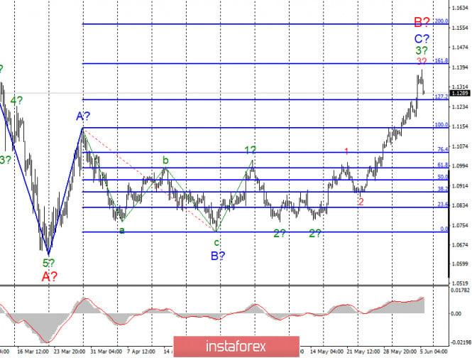 analytics5eda49f63d059 - Анализ EUR/USD и GBP/USD за 5 июня. Заседание ЕЦБ и важные новости из Америки не были оценены рынком по-достоинству