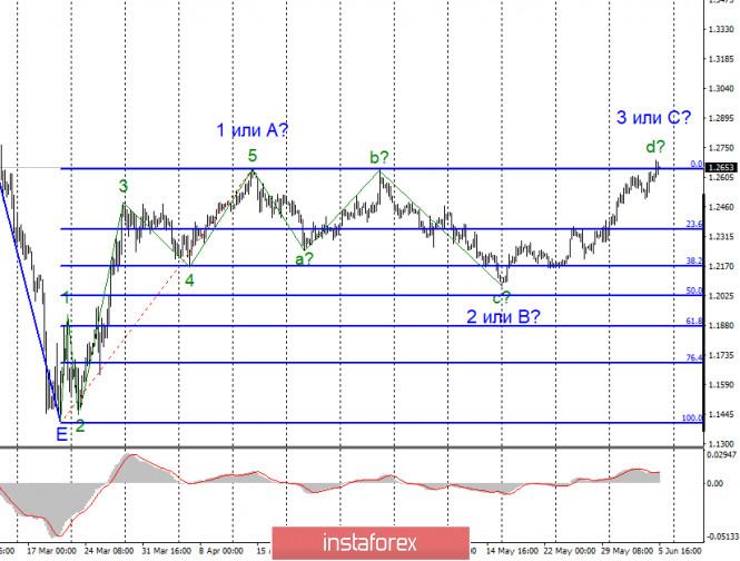 analytics5eda4a1311f28 - Анализ EUR/USD и GBP/USD за 5 июня. Заседание ЕЦБ и важные новости из Америки не были оценены рынком по-достоинству
