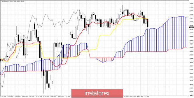 Short-term Ichimoku cloud indicator analysis of Gold
