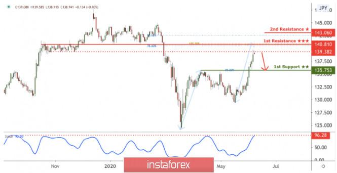 GBP/JPY testing resistance, potential reversal