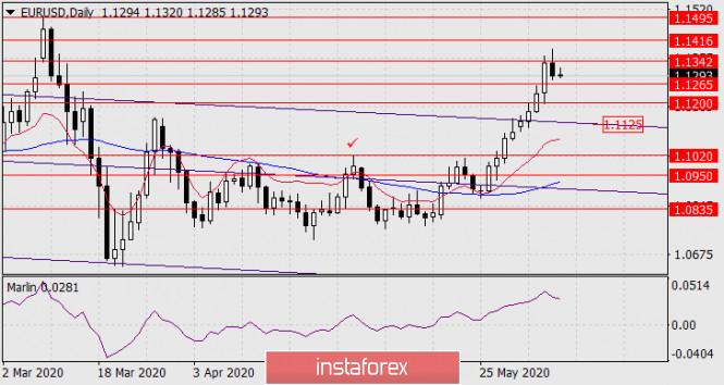 analytics5eddaa9567579 - Прогноз по EUR/USD на 8 июня 2020 года