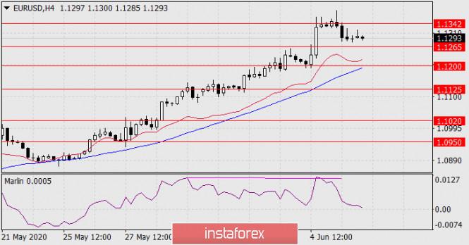 analytics5eddaab08ab80 - Прогноз по EUR/USD на 8 июня 2020 года