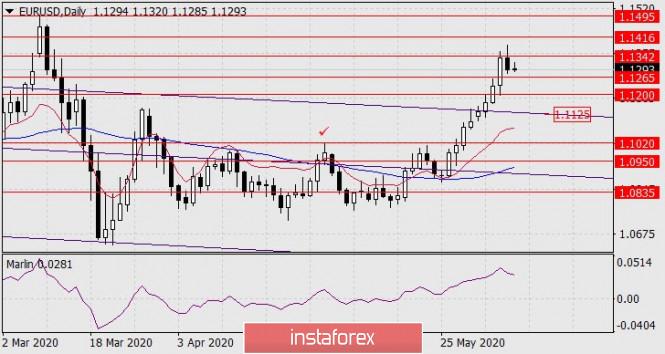 Forecast for EUR/USD on June 8, 2020