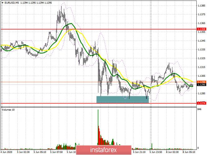 analytics5eddbe79c4c3e - EUR/USD: план на европейскую сессию 8 июня (разбор вчерашних сделок). Евро утратил ряд позиций после хороших отчетов по американскому