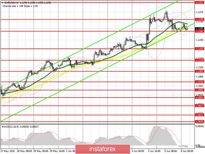 analytics5eddbe928694b - EUR/USD: план на европейскую сессию 8 июня (разбор вчерашних сделок). Евро утратил ряд позиций после хороших отчетов по американскому