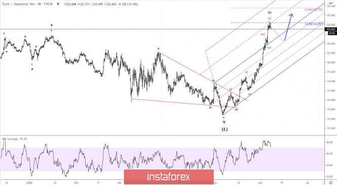 Elliott wave analysis of EUR/JPY for June 8, 2020