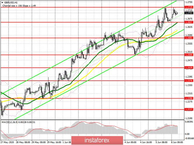 analytics5eddc0fb47aad - GBP/USD: план на европейскую сессию 8 июня (разбор вчерашних сделок). Фунт продолжает укреплять свои позиции не смотря на