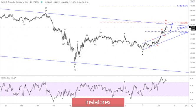 Elliott wave analysis of GBP/JPY for June 8, 2020