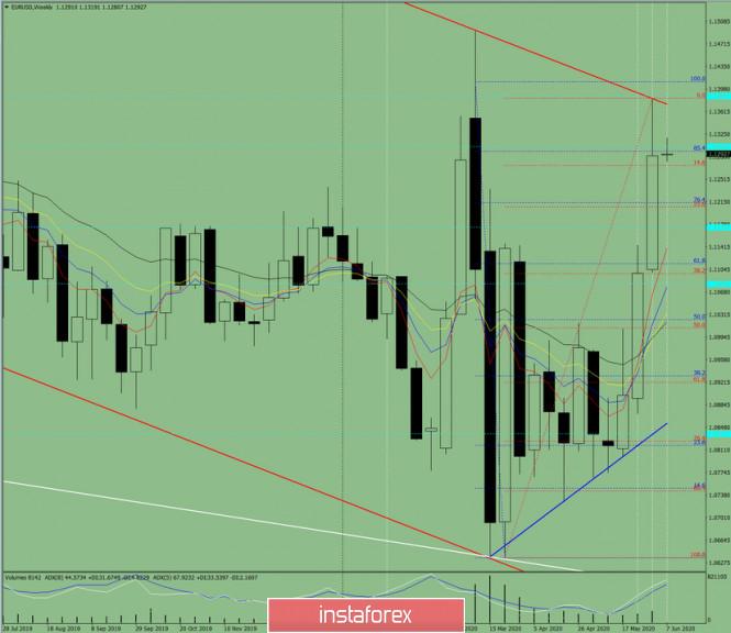 analytics5edde01a18f05 - Технический анализ на неделю, с 8 по 13 июня, по валютной паре EUR/USD