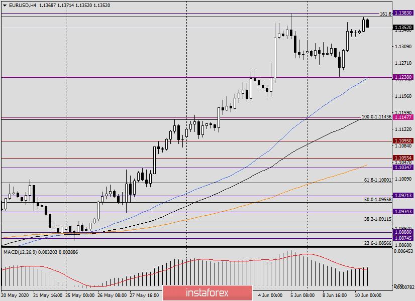 Анализ и прогноз по EUR/USD на 10 июня 2020 года