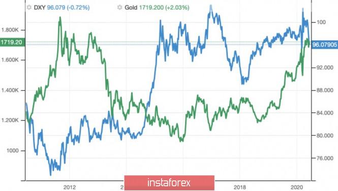 Gold – an anti-crisis asset